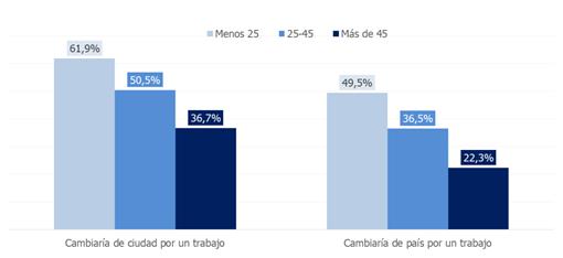 porcentaje-trabajadores-dispuestos-cambiar-ciudad-pais-empleo