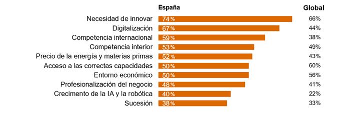 principales-retos-empresas-familiares-espana