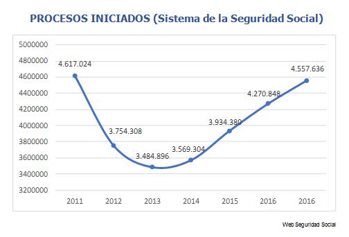 procesos-iniciados-seguridad-social-itcc