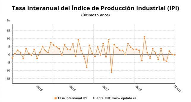 produccion-industrial-tasas-negativas-marzo