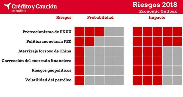 proteccionismo-estados-unidos-principal-riesgo-global-2018