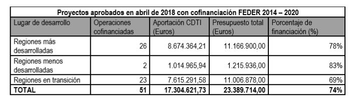proyectos-aprobados-cdti-abril-2018-feder