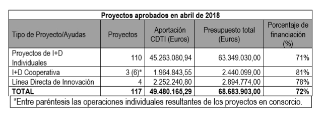 proyectos-aprobados-cdti-abril-2018