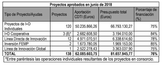 proyectos-cdti-aprobados-junio