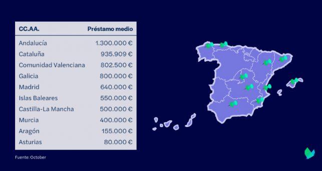 radiografia-crowdlending-espana