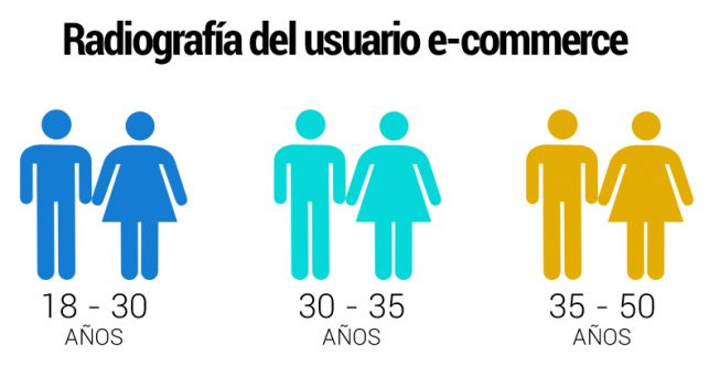 radiografia-usuario-ecommerce-edades-espana
