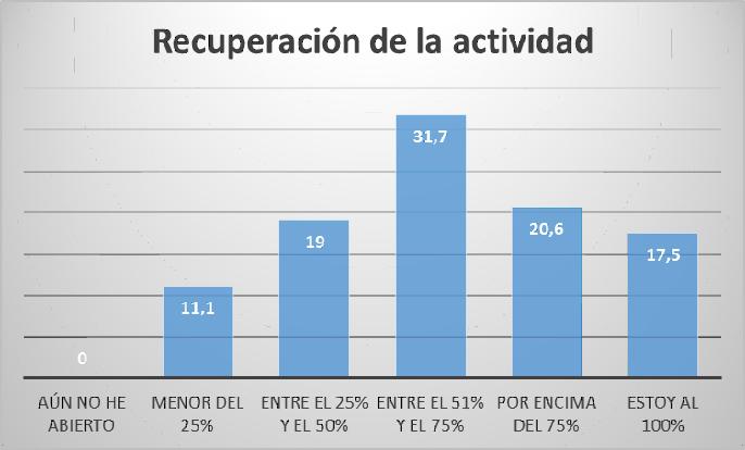 recuperacion-actividad-foes-observatorio