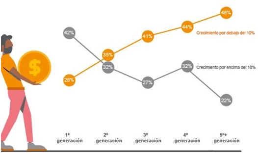 relacion-crecimiento-distintas-generaciones-empresas-familiares