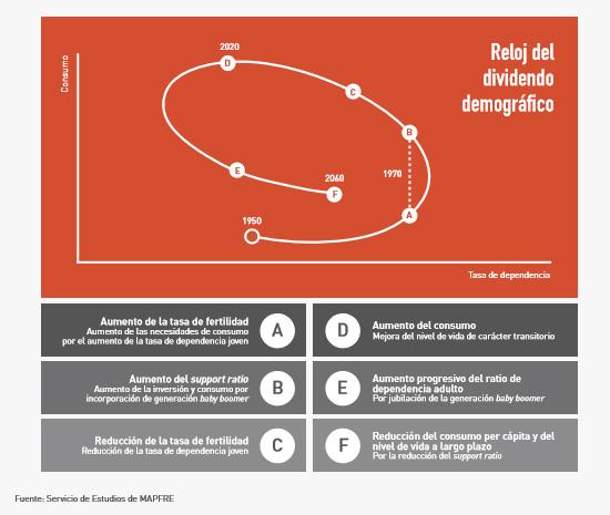 reloj-dividendo-demografico