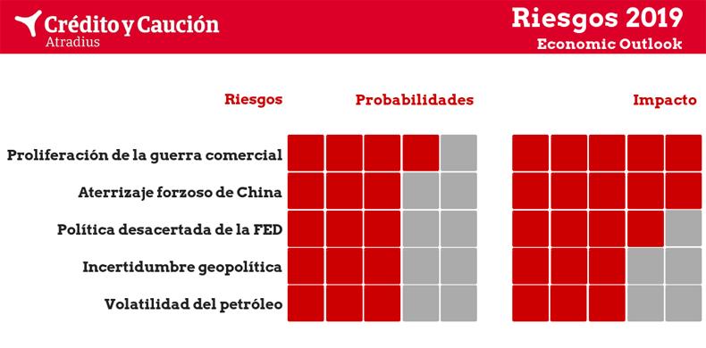 riesgos-2019-economic-outlook