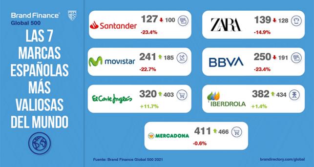 santander-zara-movistar-bbva-corte-ingles-iberdrola-mercadona-marcas-espanolas-mas-valiosas-mundo