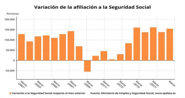 seguridad-social-gana-155104-afiliados-marzo-vuelve-superar-los-19-millones-ocupados