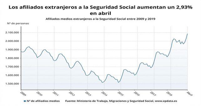 seguridad-social-gana-59443-afiliados-extranjeros-abril