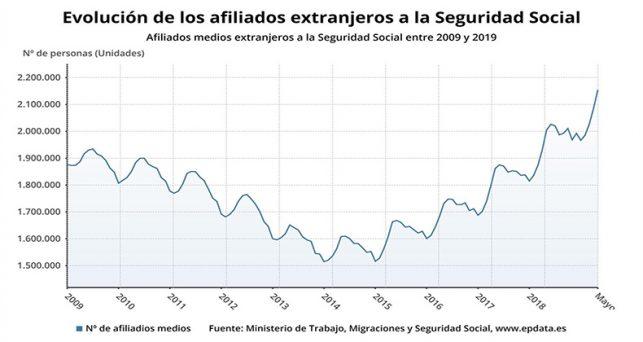 seguridad-social-gana-68749-afiliados-extranjeros-mayo