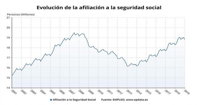 seguridad-social-gana-69172-afiliados-febrero