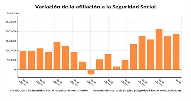 seguridad-social-logra-segundo-mejor-abril-tras-ganar-186785-afiliados