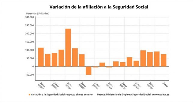 seguridad-social-marca-record-afiliacion-19-5-millones-tras-ganar-75584-ocupados-junio