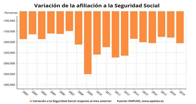 seguridad-social-registra-peor-enero-tras-perder-204865-afiliados