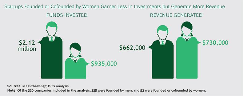startups-fundadas-mujeres