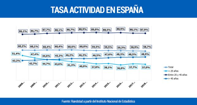 tasa-actividad-espana-situa-cifra-mas-baja-ultimos-diez-anos