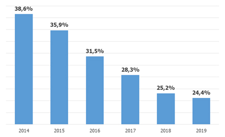 tasa-desempleo-menores-29-anos