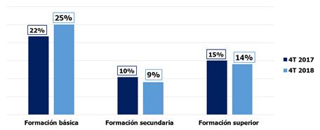 tasa-ocupados-busqueda-activa-empleo-2018-nivel-formativo