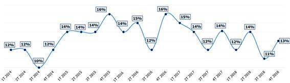 tasa-ocupados-busqueda-activa-empleo-2018