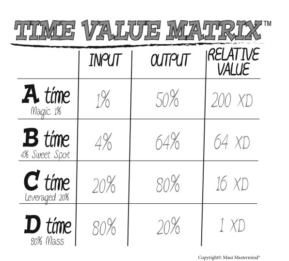 time-value-matrix