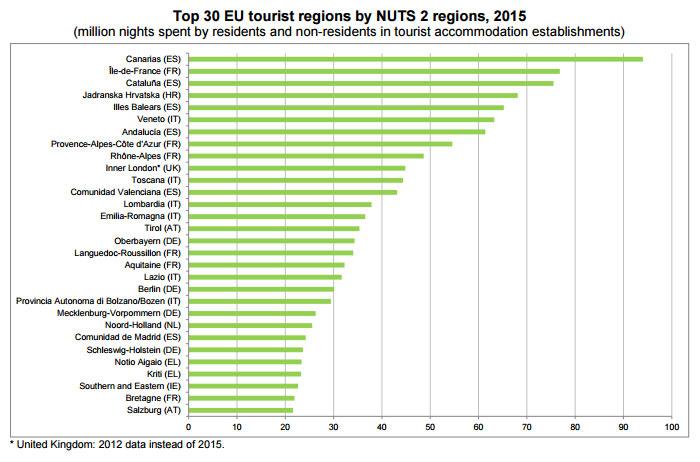 top-30-eu-tourist-regions-by-nuts2-regions