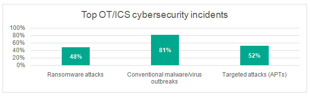 top-ot-ics-cybersecurity-incidents
