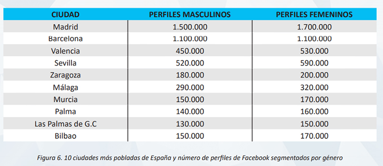 usuarios-facebook-ciudades-espana