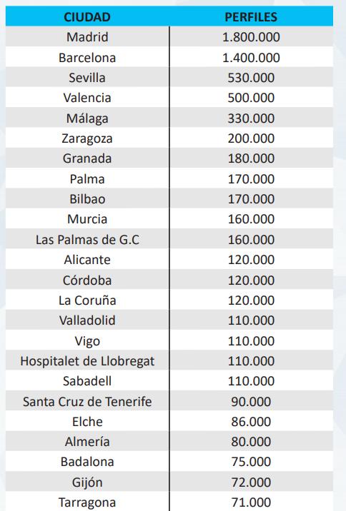 usuarios-instagram-ciudades-espana