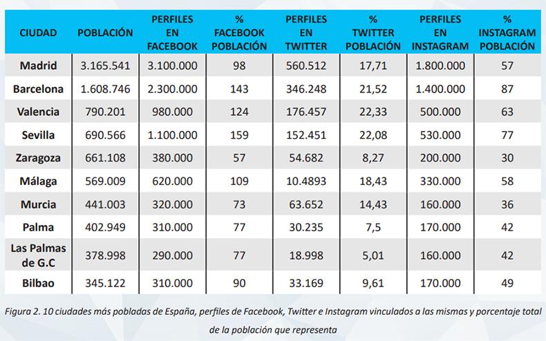usuarios-redes-sociales-espana-ciudades