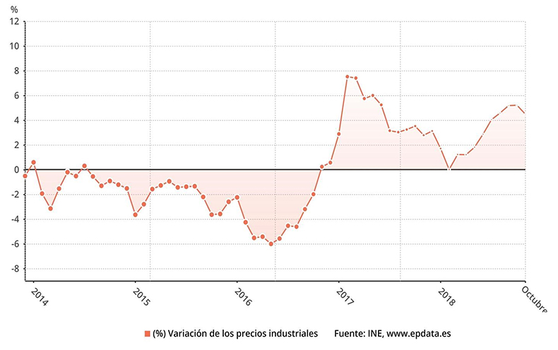 variacion-interanual-precios-industriales