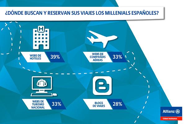 viajes-busqueda-millennials